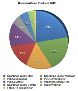 Top DocumentSnap Products