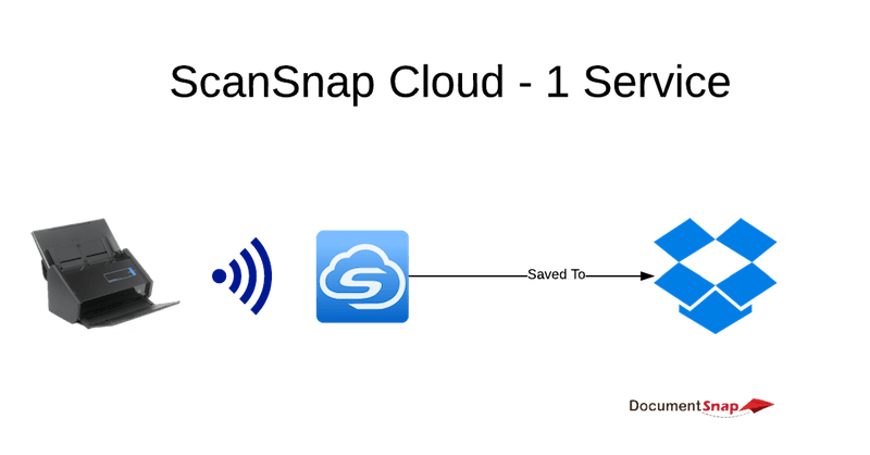 ScanSnap Cloud To 1 Service